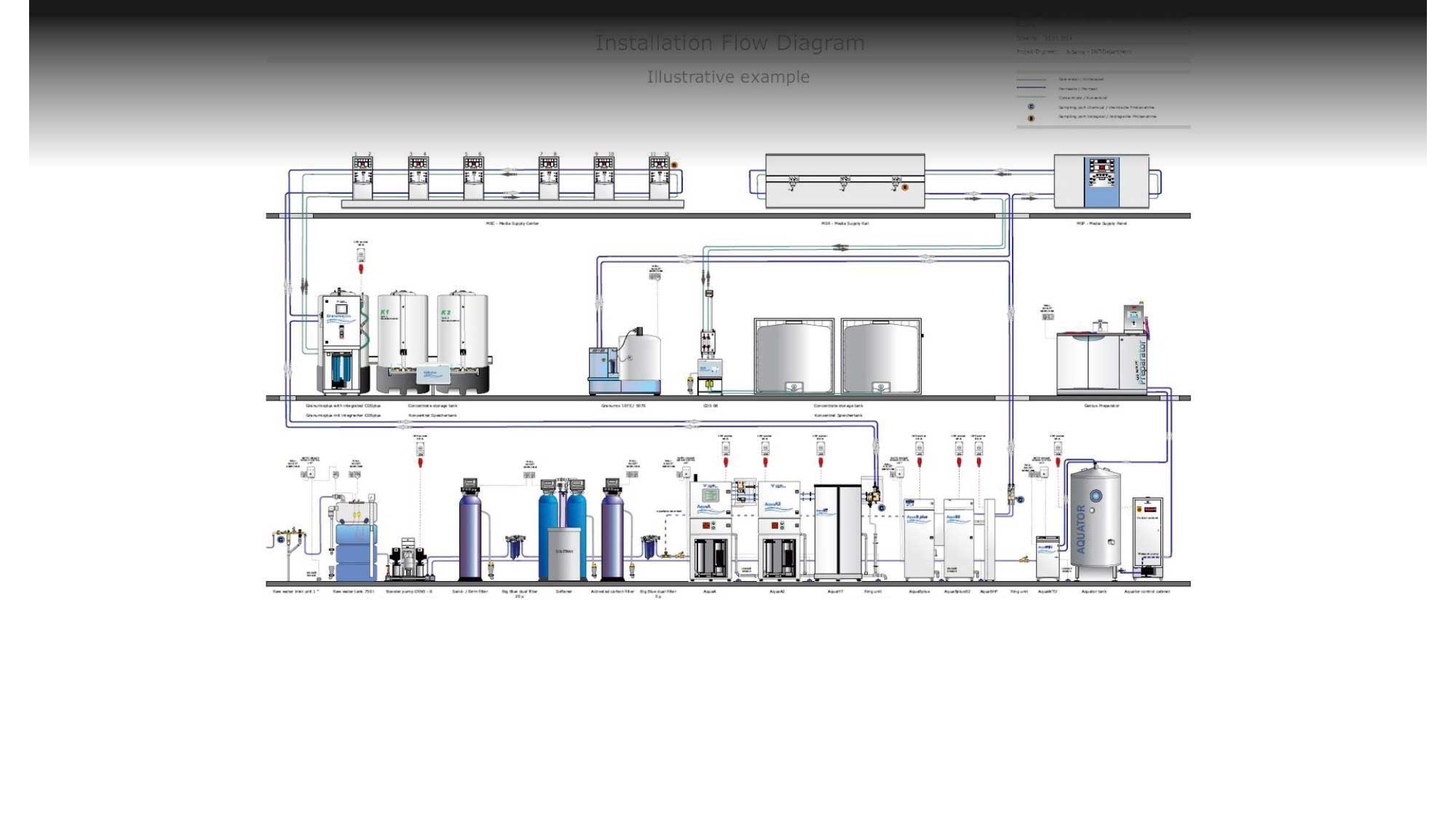 All Water / Waste Water Treatment Solutıons for Hospıtals